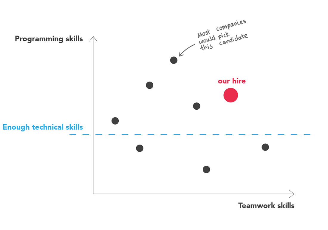 Graph showing that we prefer to hire someone with better team skills than someone who's the best in programming.
