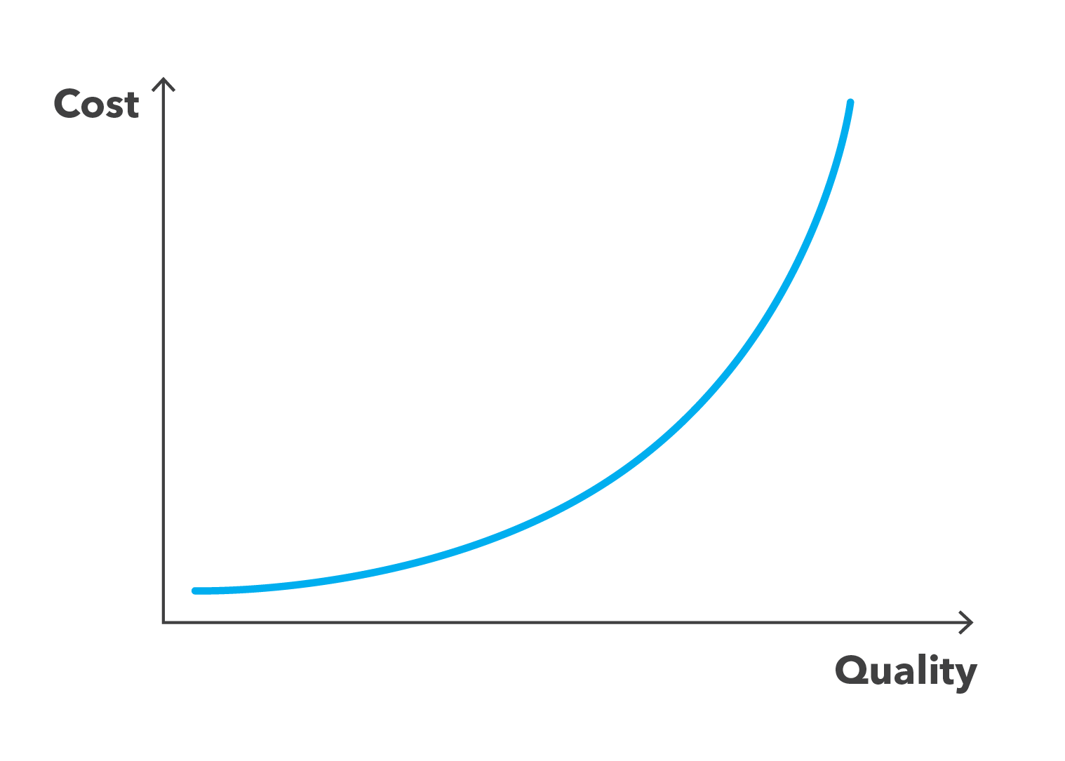 Graph showing exponential curve with quality on x axis and cost on y axis