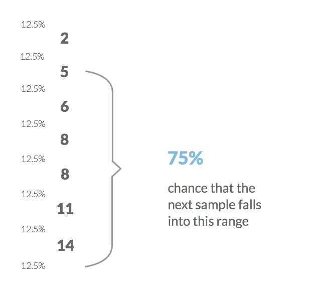 new estimation probability - 75% chance that the sample falls into new range