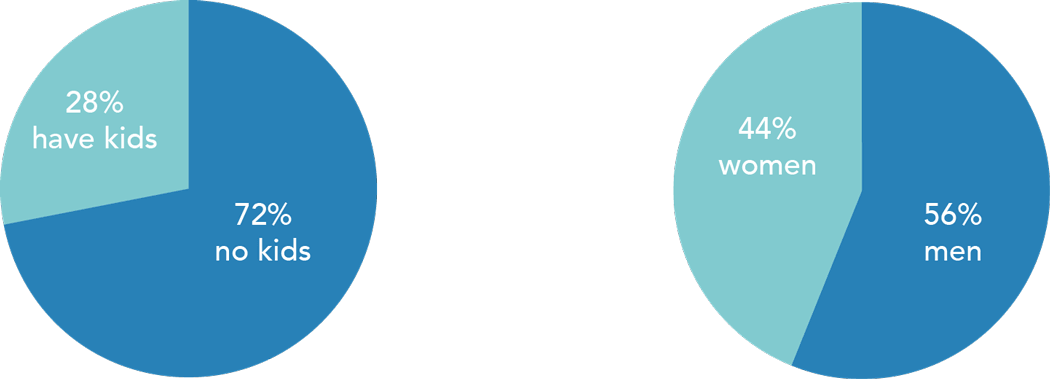Two pie charts representing employees at Lunar Logic. The first shows that 28% have kids and 72% have no kids. The second shows 44% are women and 56% are men.