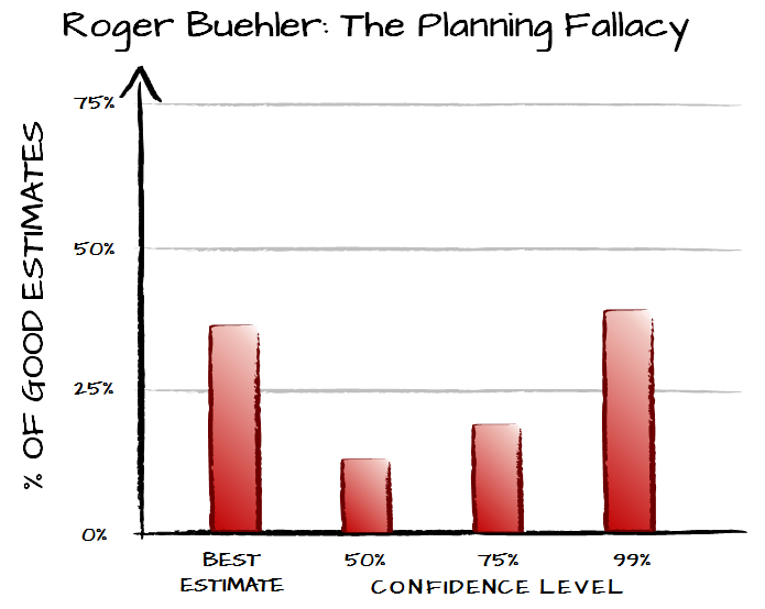 planning fallacy chart