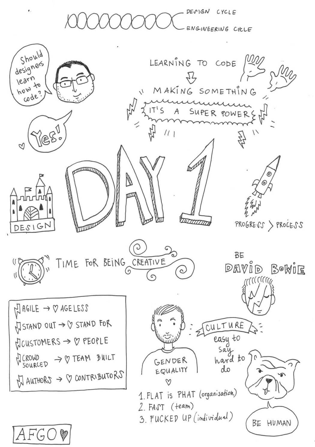 Illustrated notes from Web Summit Day 1